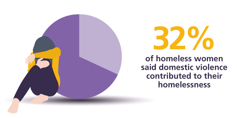 32% of homeless women said domestic violence contributed to their homelessness