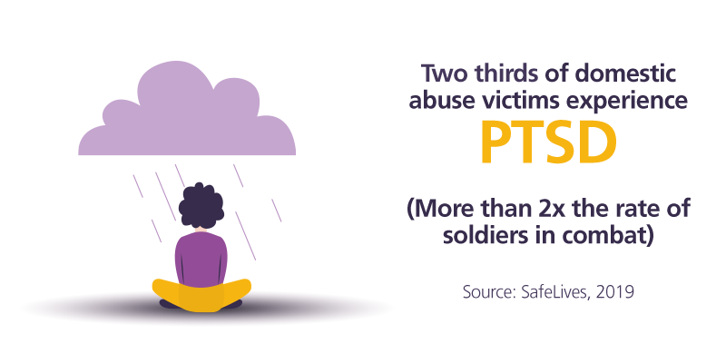 Two thirds of domestic abuse victims experience PTSD (More than 2x the rate of soldiers in combat)