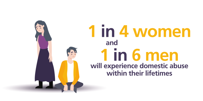1 in 4 women and 1 in 6 men will experience domestic abuse in their lifetimes